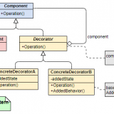 C# Decorator Design Pattern(Decorator Tasarım Deseni)