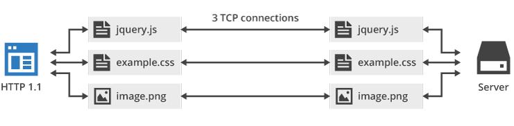 Http1 ile Http2 Arasındaki Farklar Nelerdir