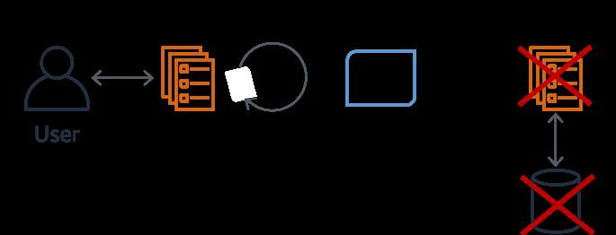 .NET Core 5.0 - Retry Pattern, Timeout ve Circuit Breaker | Polly