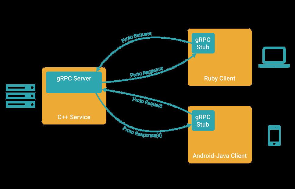 gRPC Nedir Ne Amaçla ve Nasıl Kullanılır