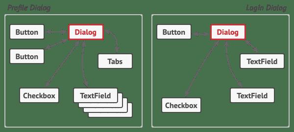 C# Mediator Design Pattern(Mediator Tasarım Deseni)