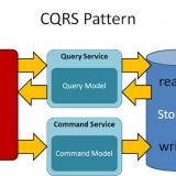 CQRS Pattern Nedir? MediatR Kütüphanesi İle Nasıl Uygulanır?