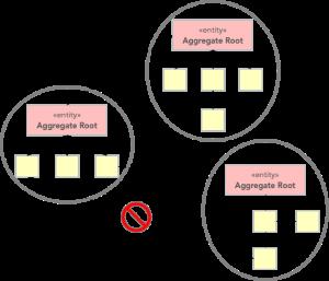 Domain Driven Design - Stratejik ve Taktiksel Olarak Derinlemesine İnceleme