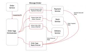 Microservice Mimarilerde Saga Pattern İle Transaction Yönetimi