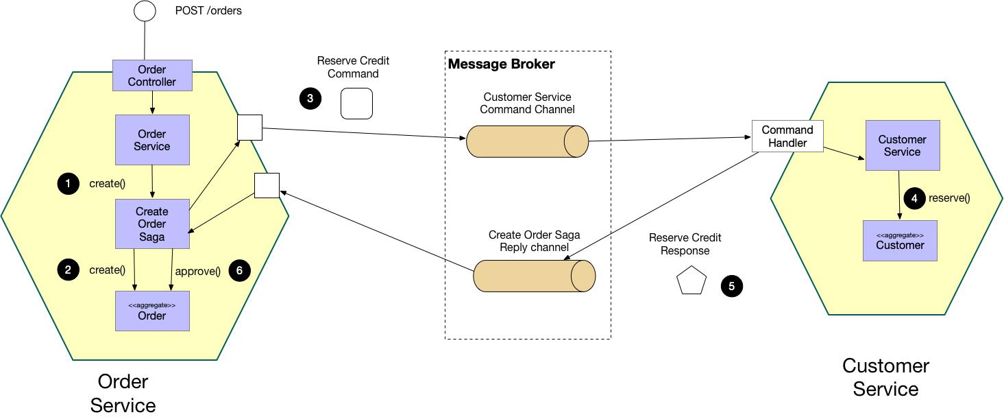 Microservice - Saga - Commands-Orchestration Implemantasyonu İle Transaction Yönetimi