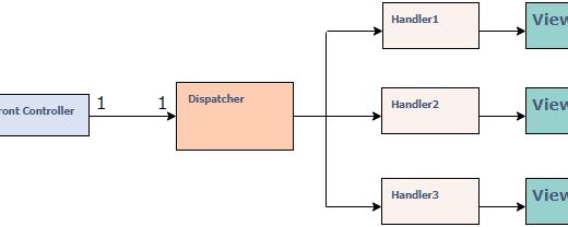 Front Controller Design Pattern Nedir? Nasıl Uygulanır?