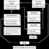 C# Visitor Design Pattern(Visitor Tasarım Deseni)
