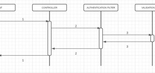 Intercepting Filter Pattern(Filtreleme Tasarım Deseni)